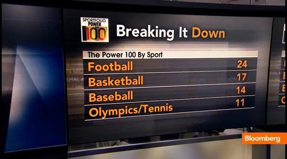 Novak proglašen za šestog najmoćnijeg sportistu u SAD