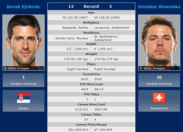 Borba za finale US Opena: Nole vs Vavrinka (subota oko __h)