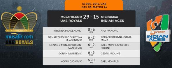 Royals go down to Slammers, Indian Aces win inaugural IPTL