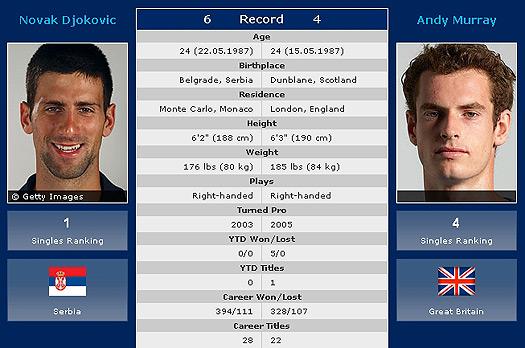 Australian Open Sf Nole Vs Murray On Friday At 09 30 Cet Novak Djokovic